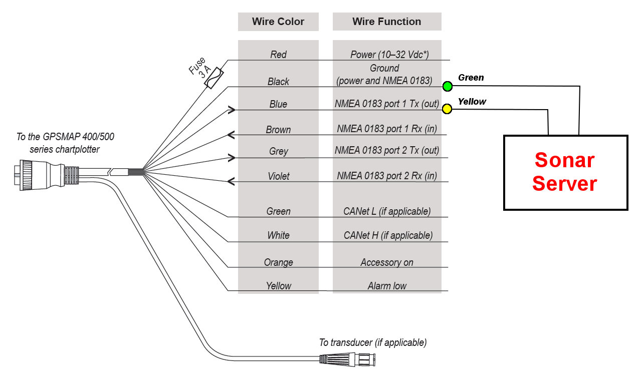 Garmin 7 Pin Wiring Diagram | Wiring Diagram on