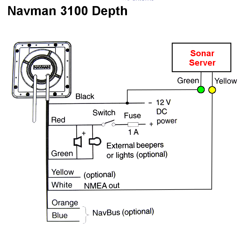 Interfacing To Navman Products