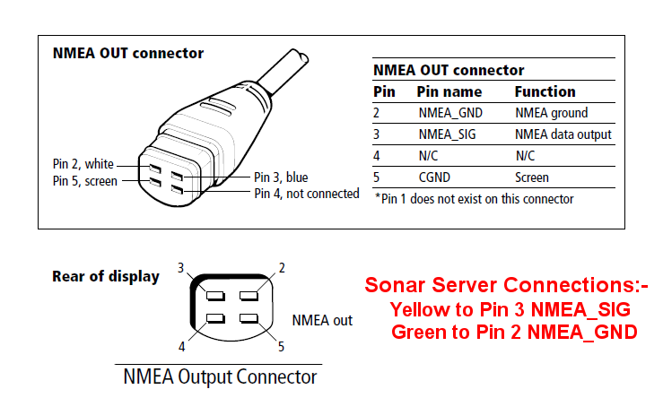 interfacing to old autohelm raymarine seatalk systems sonar server that all had nmea outputs that would transmit the seatalk instrument data for a diagram showing the pin out of the pathfinder and pathfinder unit s nmea