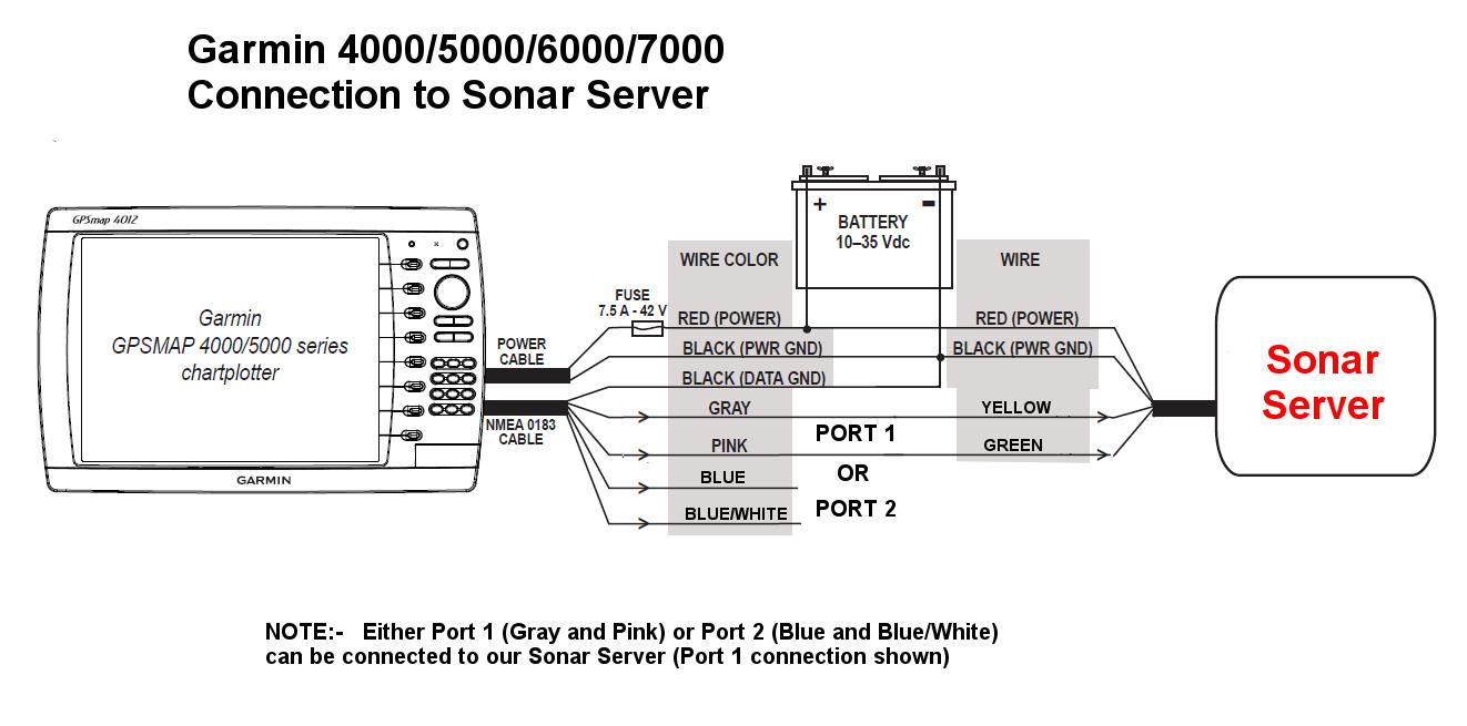 Connecter L Afficheur Garmin Multifonction Sonar Server