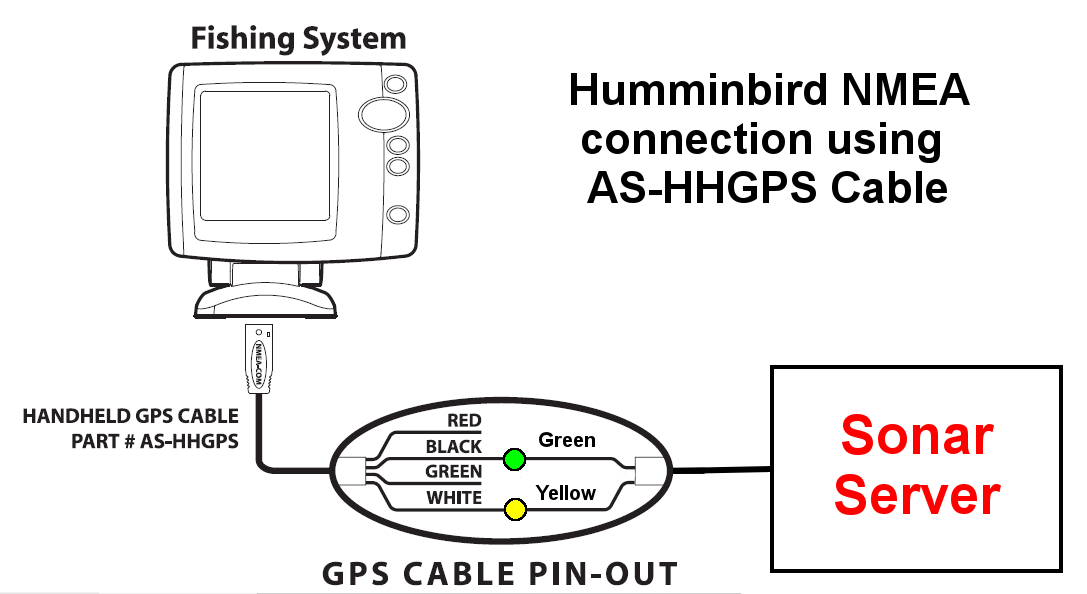 Humminbird AS HHGPS interfacing to humminbird 700, 800, 900 and 1100 series sonar fishfinder wiring diagram at virtualis.co